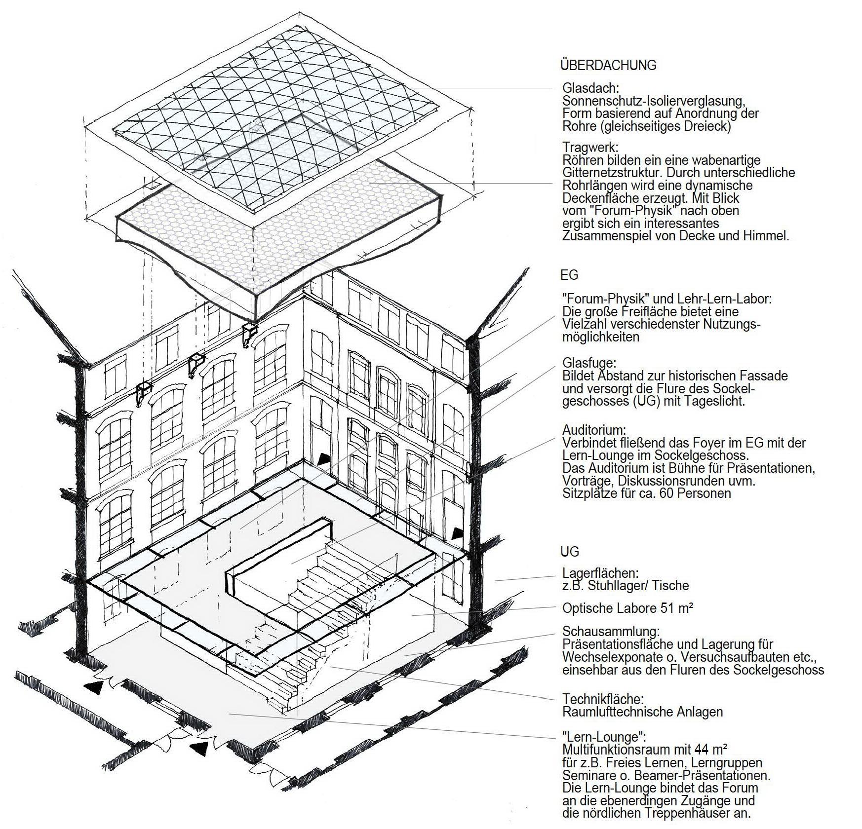 Forum Physik TU Darmstadt 2 - ArGe Architekten
